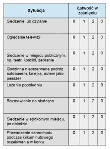 sennosc-tabela